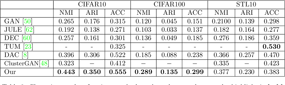 Figure 4 for GMM-Based Generative Adversarial Encoder Learning