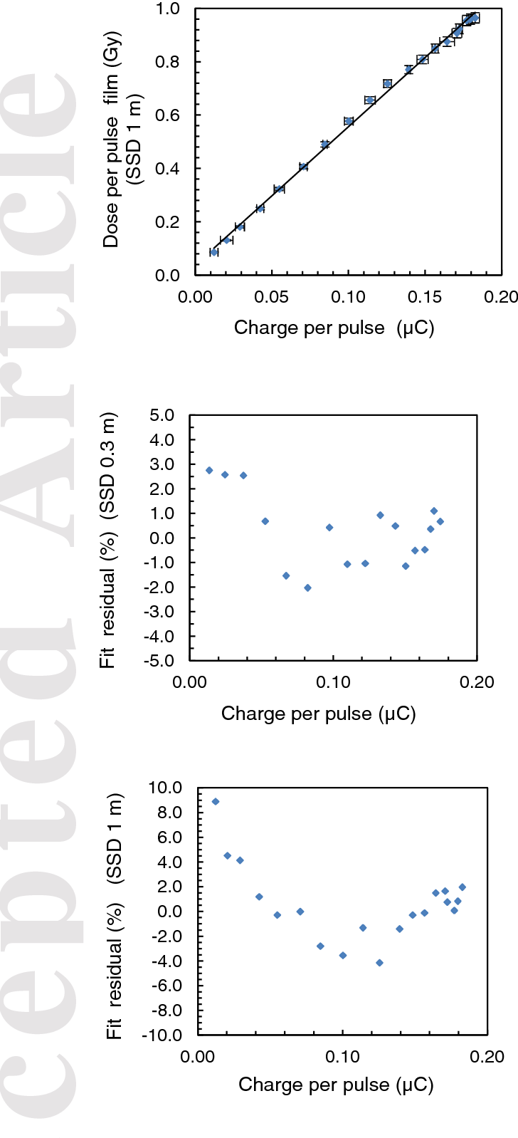 Figure 4 from High dose-per-pulse electron beam dosimetry