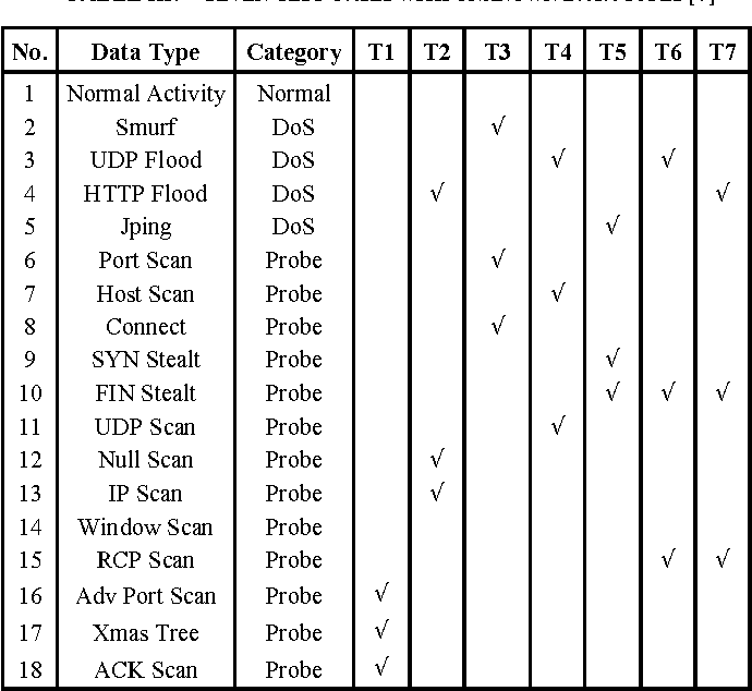 Network intrusion detection with Fuzzy Genetic Algorithm for unknown