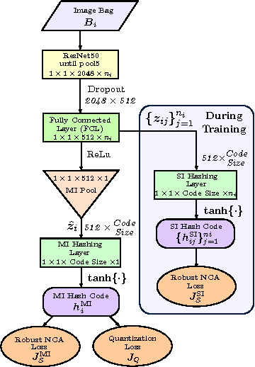 Figure 4 for Learning Robust Hash Codes for Multiple Instance Image Retrieval