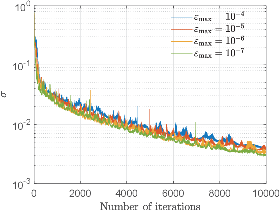 Figure 1 for Learning to Optimize with Unsupervised Learning: Training Deep Neural Networks for URLLC