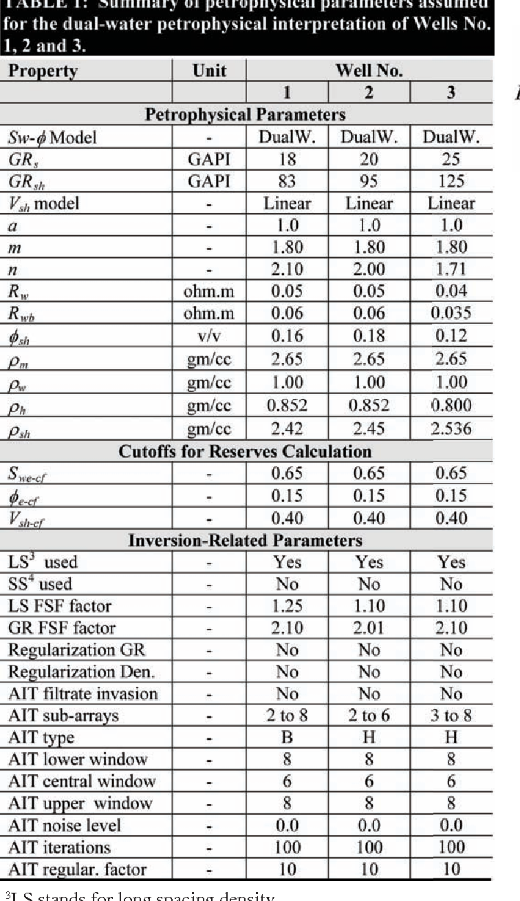 PDF] FIELD EXAMPLES OF THE COMBINED PETROPHYSICAL INVERSION OF GAMMA