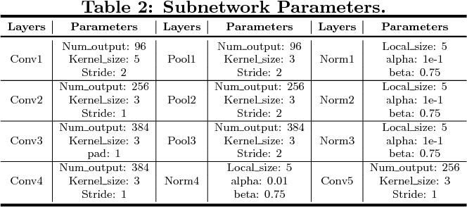 Figure 4 for A Novel Multi-Task Tensor Correlation Neural Network for Facial Attribute Prediction
