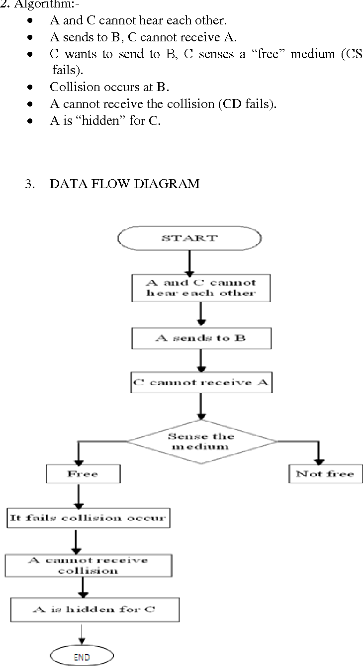 Figure 3 from Solving the Hidden Terminal problems Using