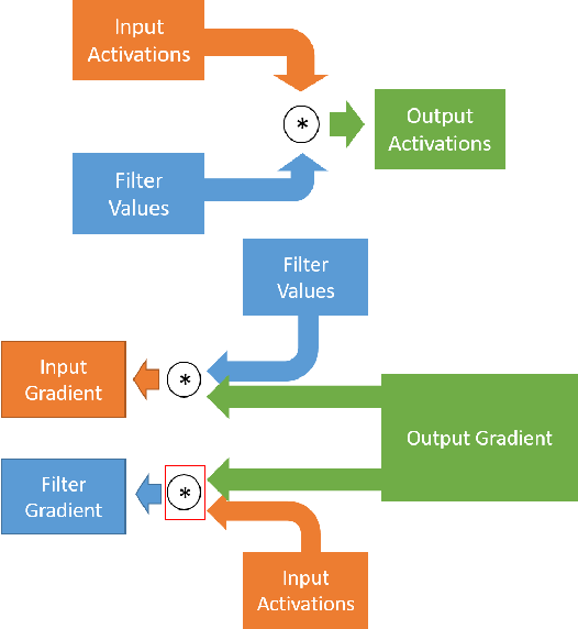 Figure 1 for Accelerated CNN Training Through Gradient Approximation