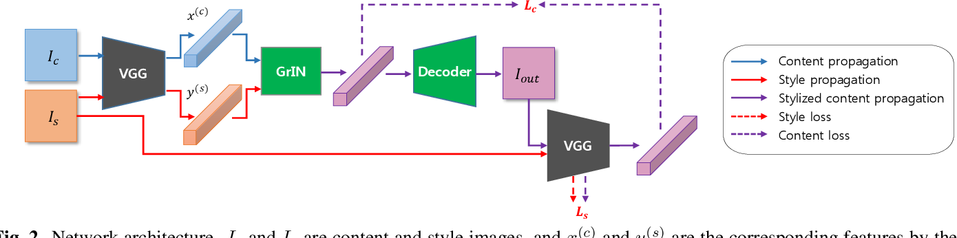 Figure 2 for Arbitrary Style Transfer using Graph Instance Normalization