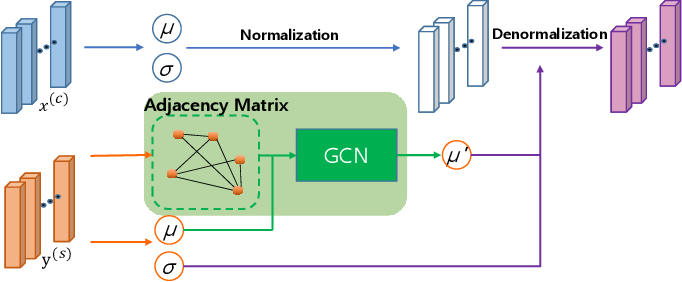 Figure 3 for Arbitrary Style Transfer using Graph Instance Normalization