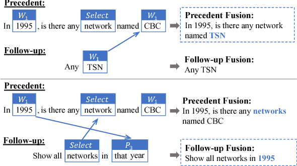 Figure 4 for FANDA: A Novel Approach to Perform Follow-up Query Analysis