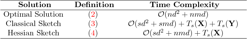 Figure 1 for Sketched Ridge Regression: Optimization Perspective, Statistical Perspective, and Model Averaging