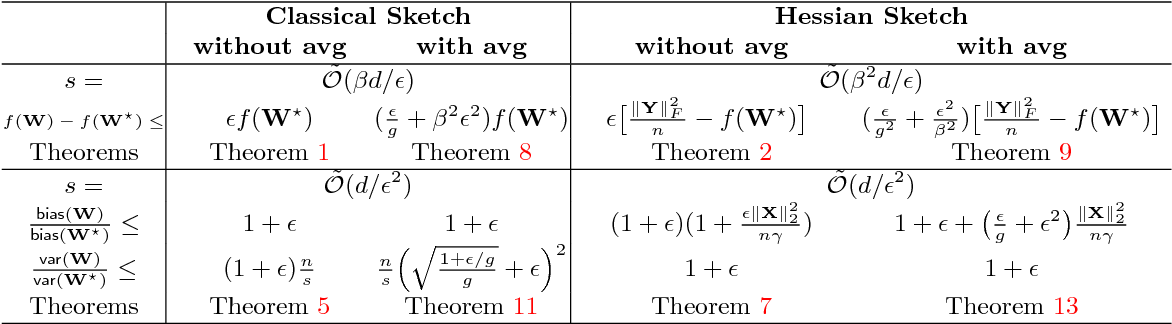 Figure 3 for Sketched Ridge Regression: Optimization Perspective, Statistical Perspective, and Model Averaging