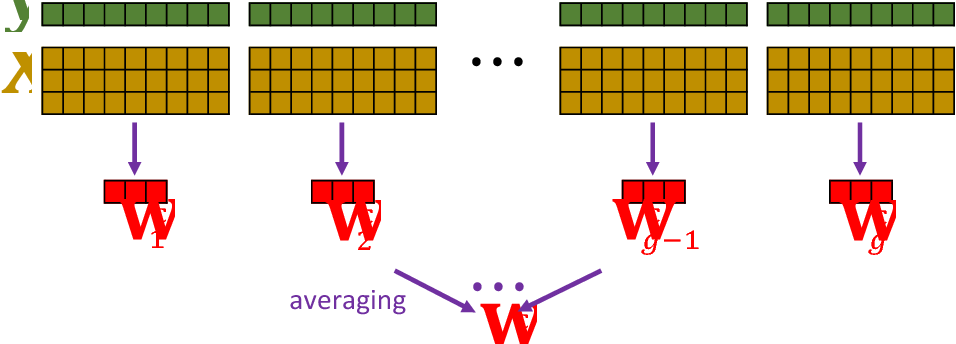 Figure 2 for Sketched Ridge Regression: Optimization Perspective, Statistical Perspective, and Model Averaging
