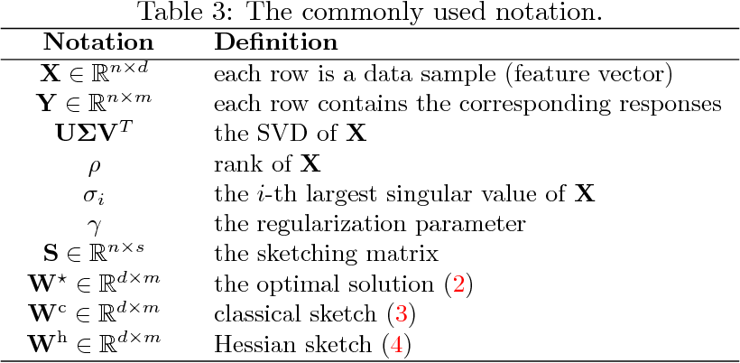 Figure 4 for Sketched Ridge Regression: Optimization Perspective, Statistical Perspective, and Model Averaging