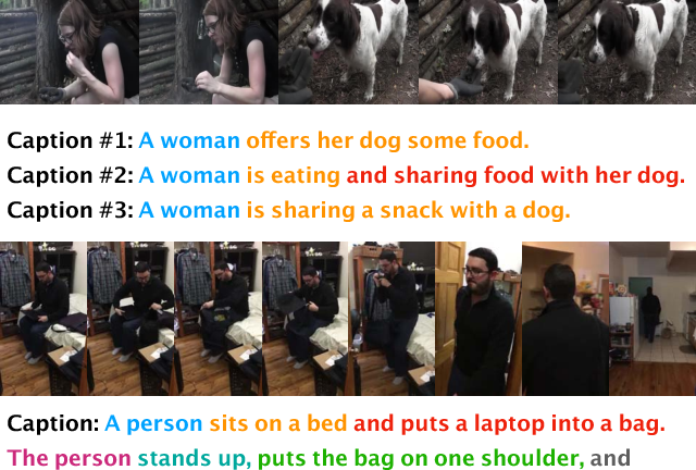 Figure 1 for Video Captioning via Hierarchical Reinforcement Learning