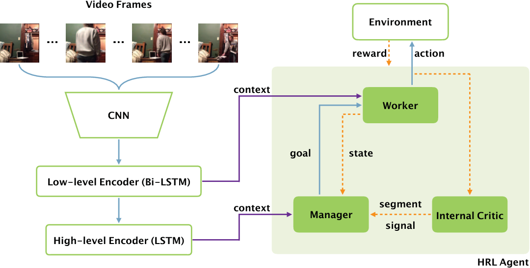 Figure 3 for Video Captioning via Hierarchical Reinforcement Learning