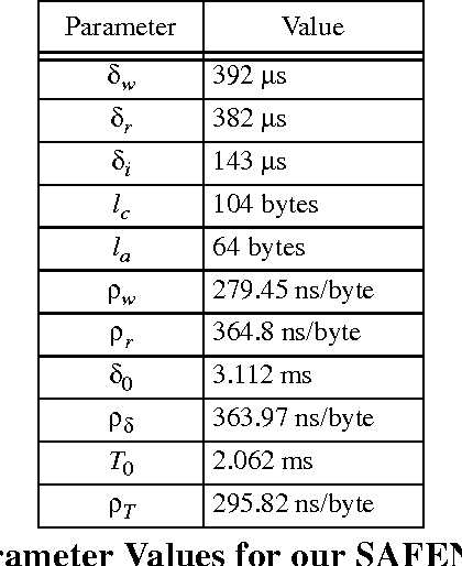 Table 6 3 from The Design and Evaluation of an Off-Host