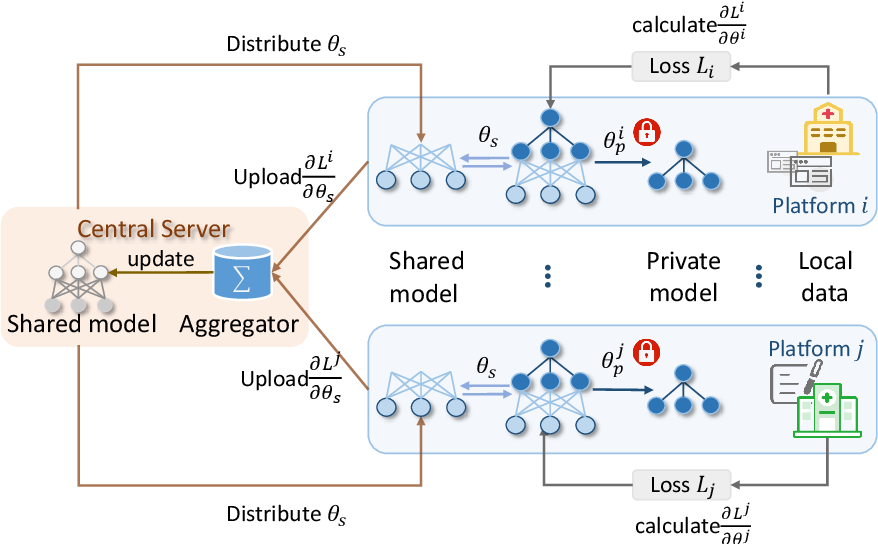 Figure 3 for FedNER: Privacy-preserving Medical Named Entity Recognition with Federated Learning