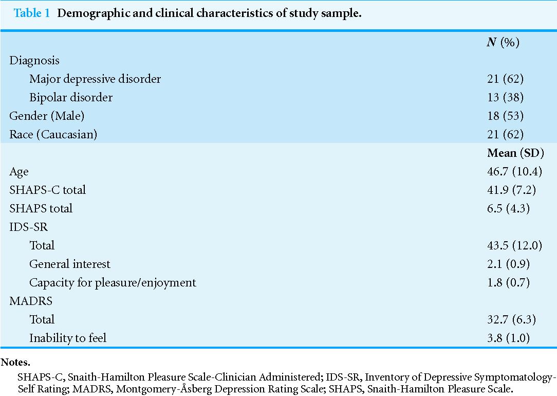 shaps c the snaith hamilton pleasure scale modified for clinician