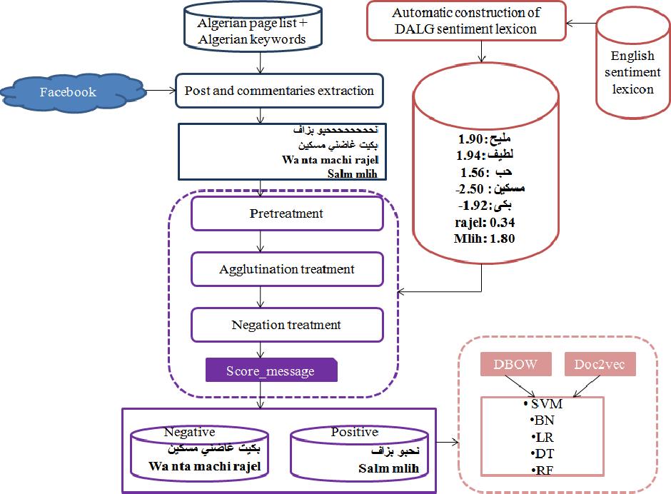 Figure 1 for SentiALG: Automated Corpus Annotation for Algerian Sentiment Analysis
