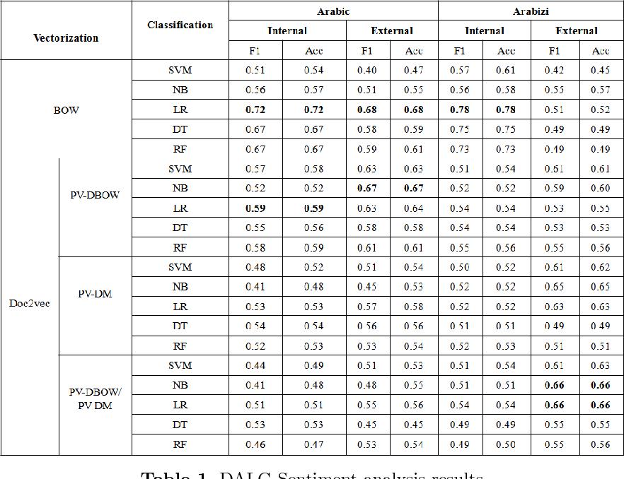 Figure 2 for SentiALG: Automated Corpus Annotation for Algerian Sentiment Analysis