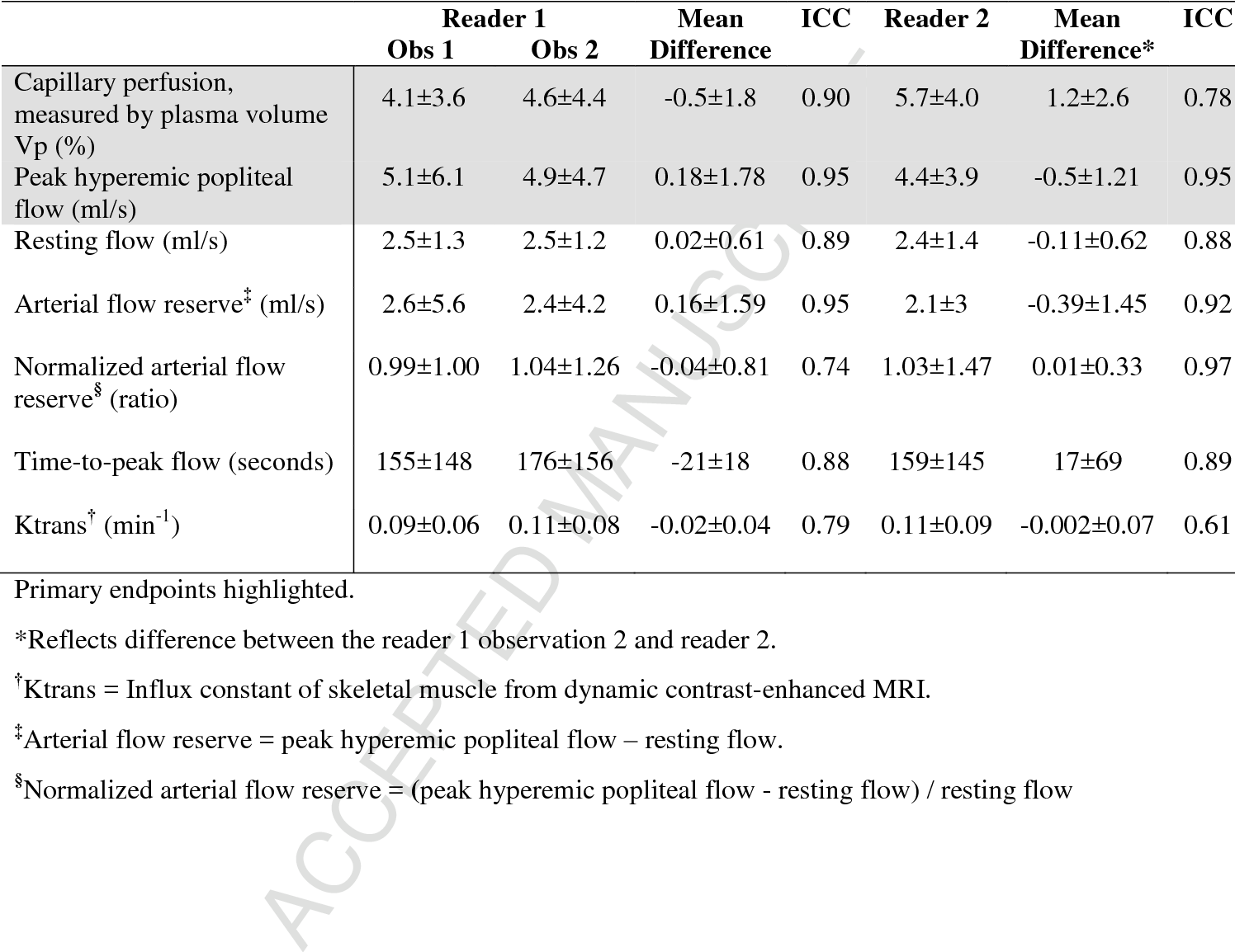 Baseline assessment and comparison of arterial anatomy, hyperemic ...