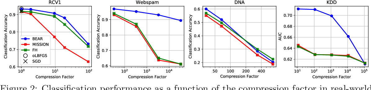 Figure 4 for BEAR: Sketching BFGS Algorithm for Ultra-High Dimensional Feature Selection in Sublinear Memory