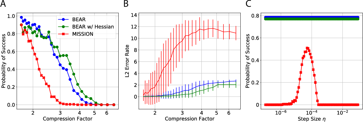 Figure 2 for BEAR: Sketching BFGS Algorithm for Ultra-High Dimensional Feature Selection in Sublinear Memory