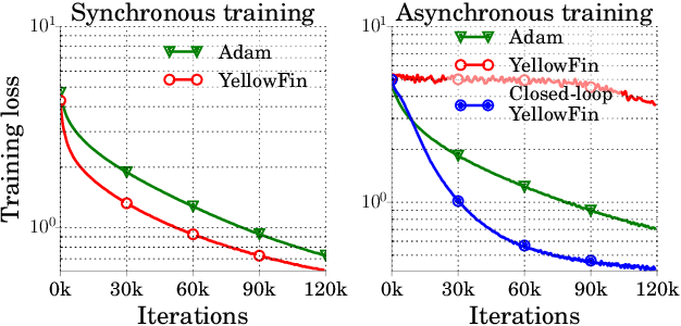 Figure 1 for YellowFin and the Art of Momentum Tuning