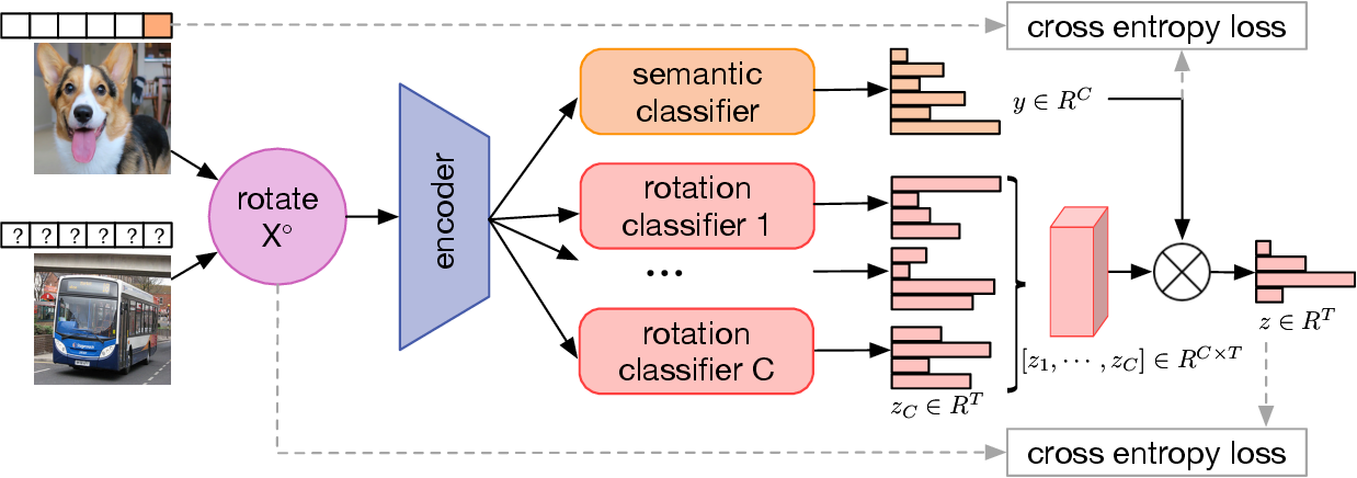 Figure 3 for Semi-supervised Learning via Conditional Rotation Angle Estimation