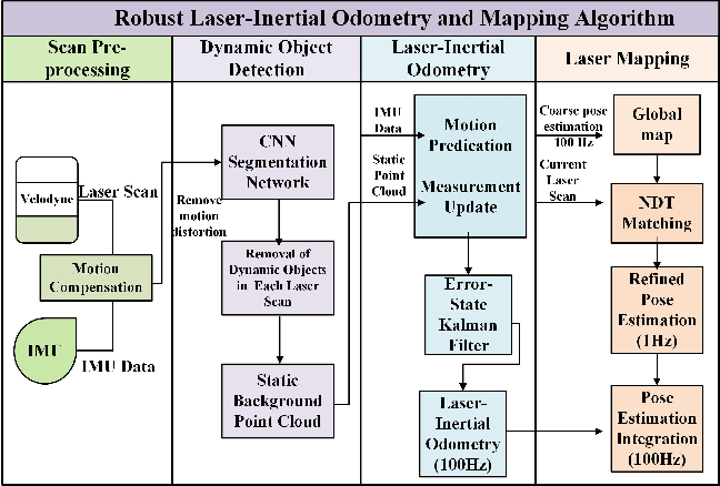 Figure 2 for A Robust Laser-Inertial Odometry and Mapping Method for Large-Scale Highway Environments