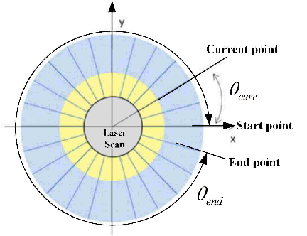 Figure 3 for A Robust Laser-Inertial Odometry and Mapping Method for Large-Scale Highway Environments