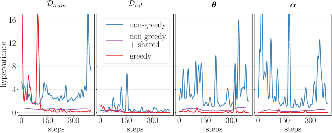 Figure 2 for Non-greedy Gradient-based Hyperparameter Optimization Over Long Horizons