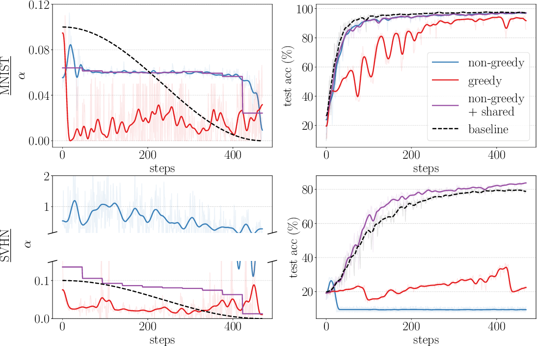 Figure 3 for Non-greedy Gradient-based Hyperparameter Optimization Over Long Horizons