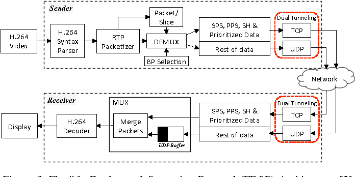 Figure 3 from Adaptive Bitstream Prioritization for Dual TCP / UDP