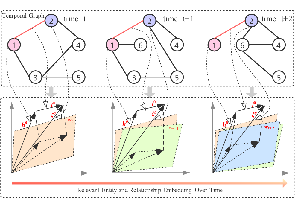 Figure 1 for Time-aware Graph Embedding: A temporal smoothness and task-oriented approach