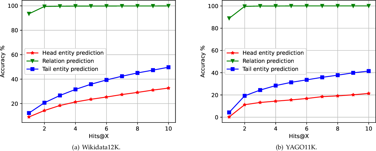 Figure 4 for Time-aware Graph Embedding: A temporal smoothness and task-oriented approach