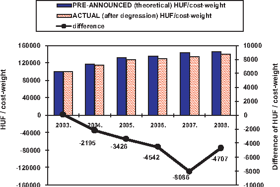 Fig. 5. The annual pre-announced (theoretical, without degression) and the actual (with degression) HUF/cost-weights reimbursement between 2003 and 2008.