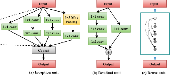 Figure 1 for Structure Learning of Deep Neural Networks with Q-Learning