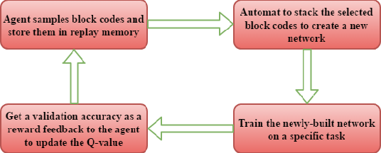 Figure 3 for Structure Learning of Deep Neural Networks with Q-Learning