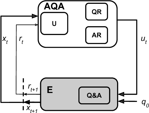 Figure 1 for Analyzing Language Learned by an Active Question Answering Agent