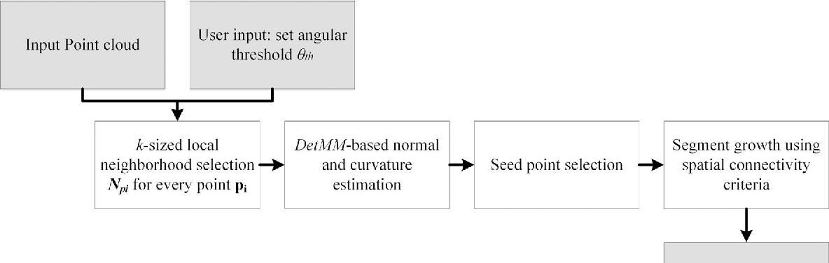 Robust normal estimation and region growing segmentation of