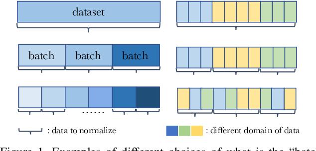 "Figure 1 for Rethinking ""Batch"" in BatchNorm"