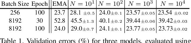 "Figure 2 for Rethinking ""Batch"" in BatchNorm"