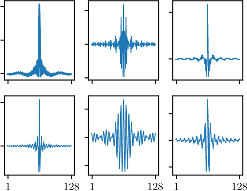 Figure 1 for Acoustic Model Adaptation from Raw Waveforms with SincNet