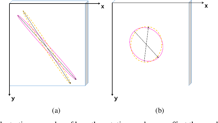 Figure 3 for Detecting Lesion Bounding Ellipses With Gaussian Proposal Networks