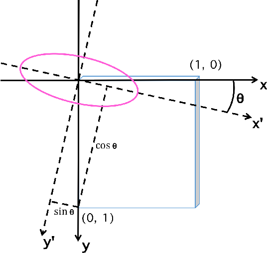 Figure 4 for Detecting Lesion Bounding Ellipses With Gaussian Proposal Networks