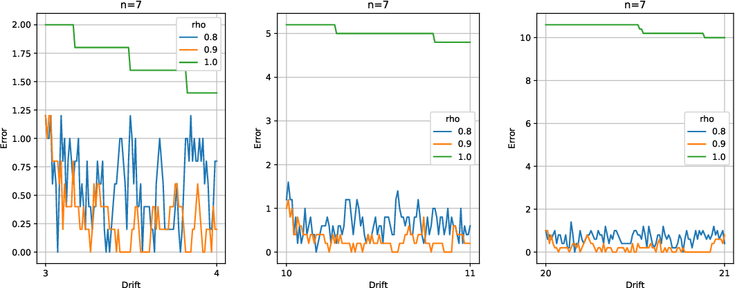 Figure 3 for Online Ranking with Concept Drifts in Streaming Data