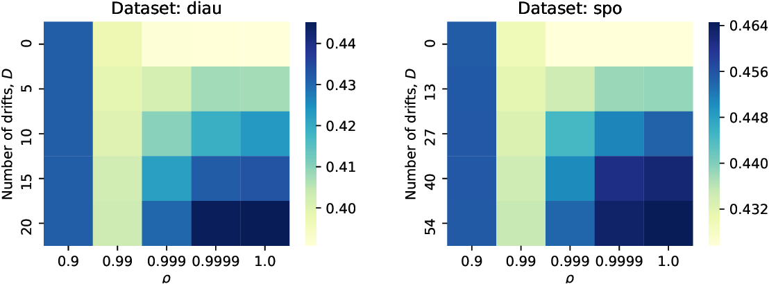 Figure 4 for Online Ranking with Concept Drifts in Streaming Data
