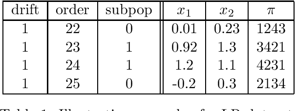 Figure 2 for Online Ranking with Concept Drifts in Streaming Data
