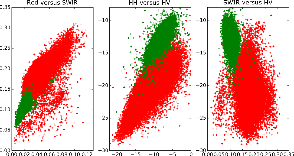 Fig. 2 Scatterplots of woody (green) and nonwoody (red) segments for SPOT red versus SWIR band (reflectance), HH versus HV backscatter (dB), and SWIR band (reflectance) versus HV backscatter (dB).