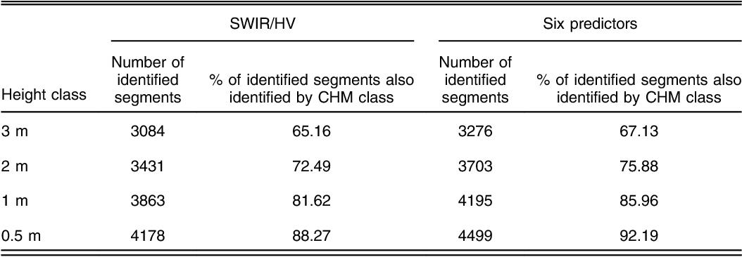 Table 1 Comparison of number of segments identified by the SVC classifier with those identified by the light detection and ranging canopy height model (LiDAR CHM).